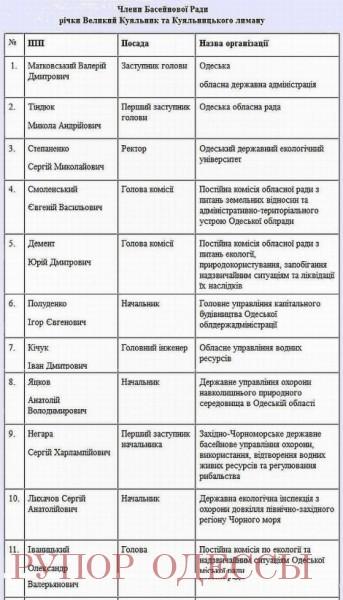 В новом списке Совета общественной организации «Чорноморське гайдамацьке з